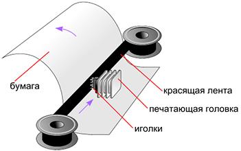 Фото печатной машинки